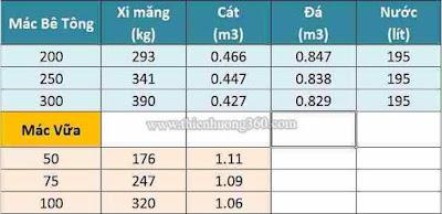 Cách tính cấp phối xi măng: Tỷ lệ cấp phối cho 1m3 bê tông