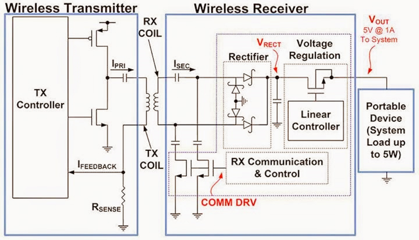 hight resolution of wireless transmitter vs wireless receiver