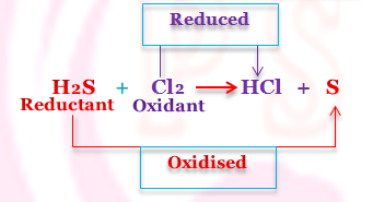 Oxidation Number and Oxidation Number of an Elements in a Compound.
