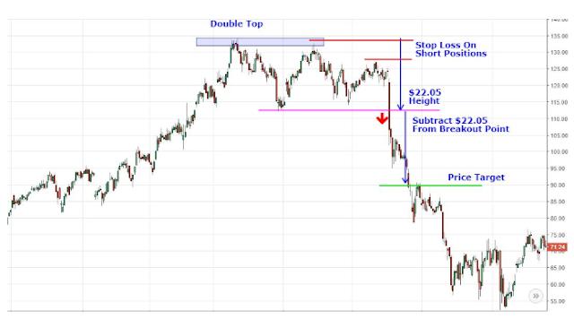 target harga pola double top saham