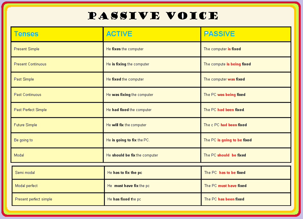 correct passive voice essay Learn how to recognize passive voice  and how to transform passive into active voice essay writing the former content manager for the kibin blog, and forever.