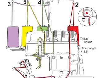 manual de maquina overlock 5 hilos industrial pdf