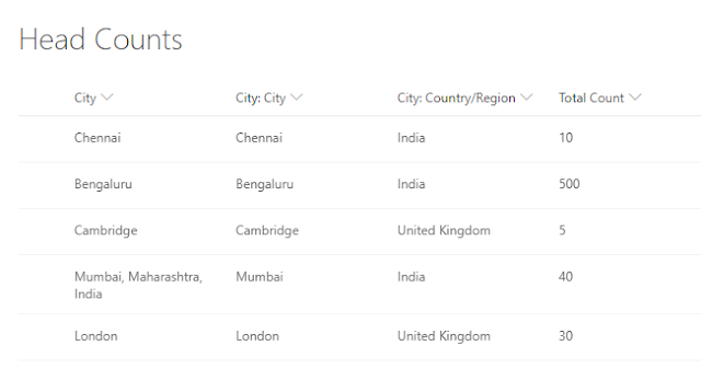 Office 365 SharePoint List - with geographical data