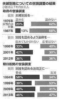 夫婦別姓 年代別 世論調査 アンケート