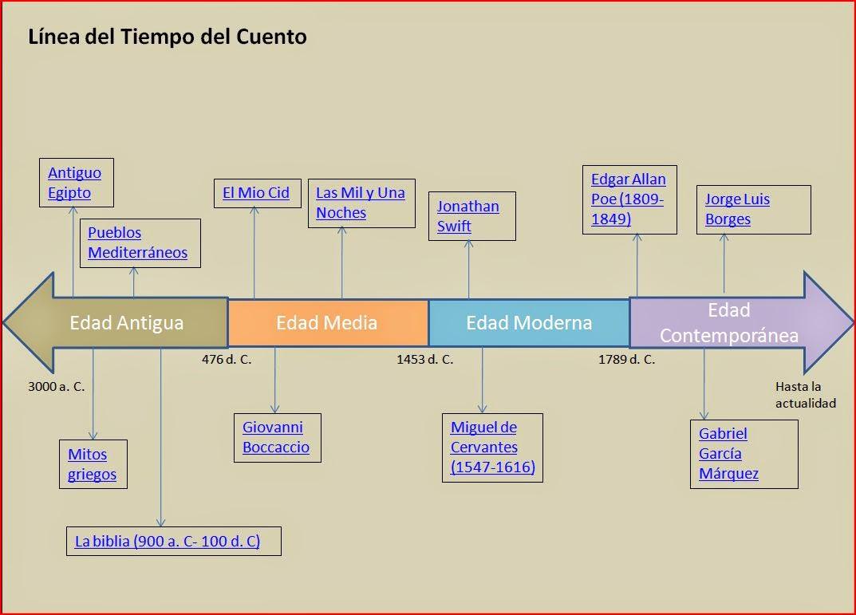 LA MAGIA DE LAS LETRAS: LINEA DEL TIEMPO DE EL CUENTO