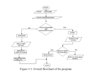 Figure 4.3: Overall flowchart of the program