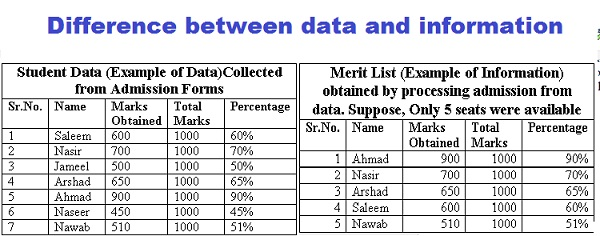 Differences between data and information with examples and pictures