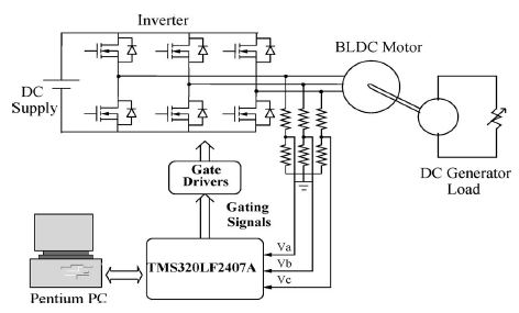 ASOKA TECHNOLOGIES : Sensorless Brushless DC Motor Drive