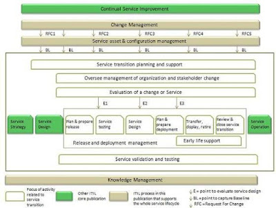 http://www.tutorialspoint.com/itil/service_transition_overview.htm