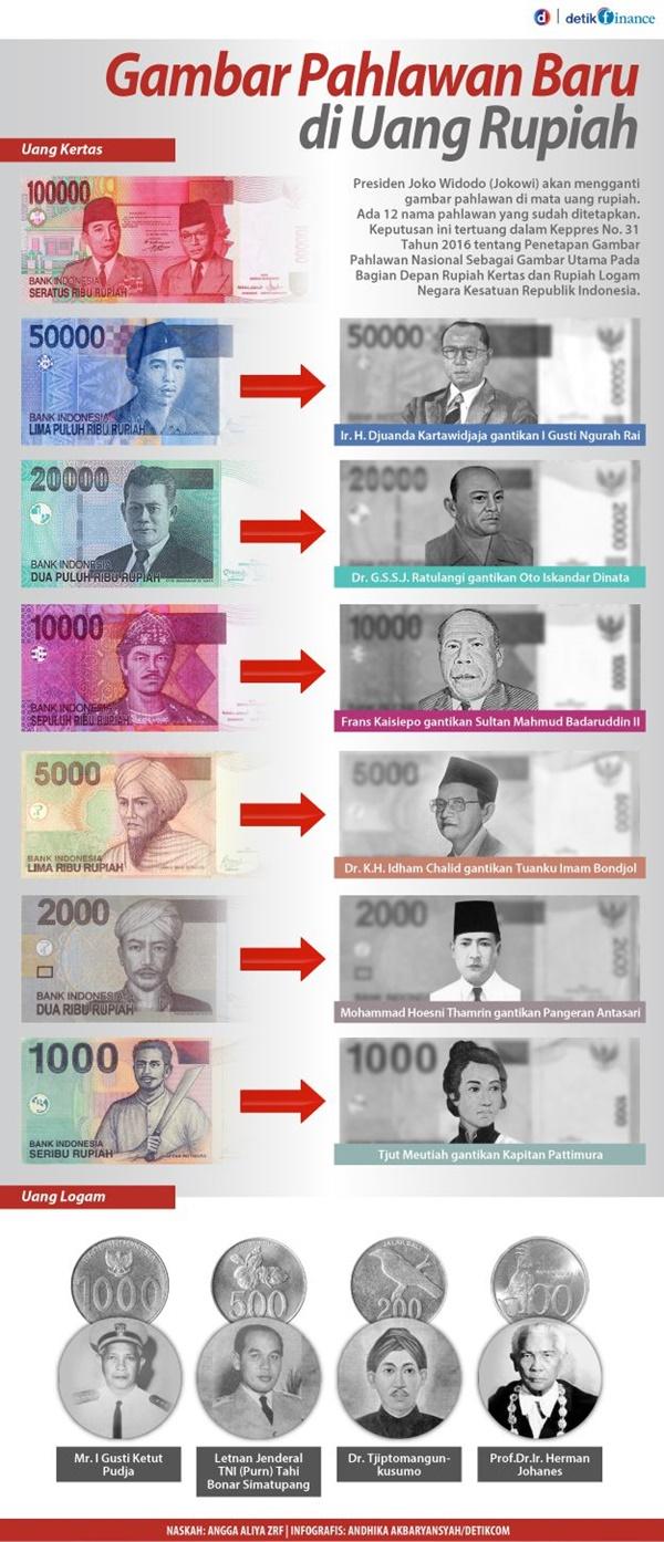 Inilah Wajah Baru Uang Kertas dan Koin Rupiah 2017