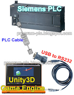 Hardware Connections  of PLC and Unity3D Game Engine