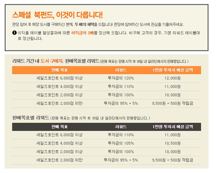 스페셜 북펀드 투자방법