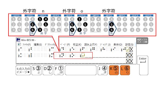 2行目19マス目に外字符が示された点訳ソフトのイメージ図と5、6の点がオレンジで示された6点入力のイメージ図