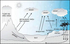 Siklus Hidrologi Pengertian Proses Gambar Dan Penjelasannya