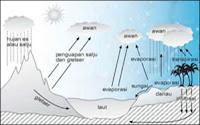 Gambar Siklus Hidrologi Panjang