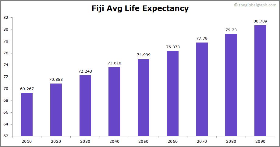 Fiji  Avg Life Expectancy