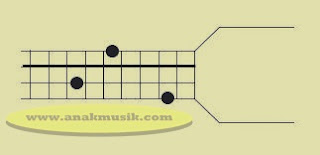 Kunci Dasar Gitar Bass A