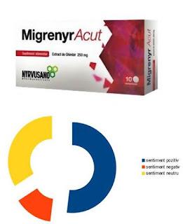 Pareri forumuri Migrenyr Acut X supliment tratamentul migrenelor
