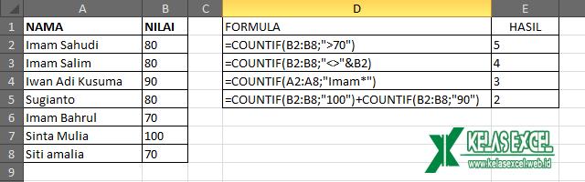 Contoh Fungsi COUNTIF Excel