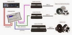 System stereo mobil basic mempunyai 4 komponen utama yang semua terhubung melewati kabel. Komponen ini yaitu :
