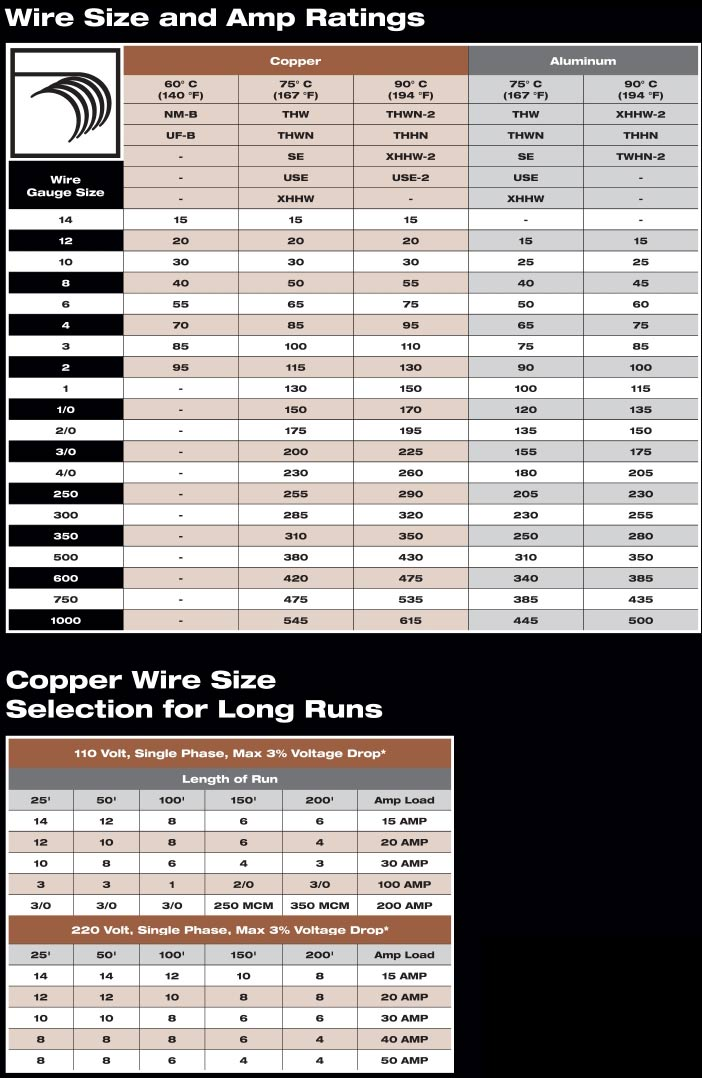Wire Size And Amp Chart on Aluminum Wiring Vs Copper