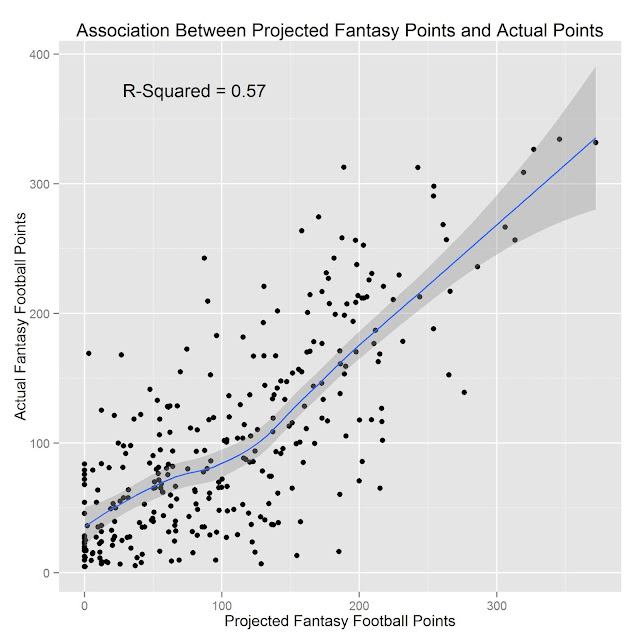 Comparing ESPN's, CBS's, and NFL.com's Fantasy Football Projections using R