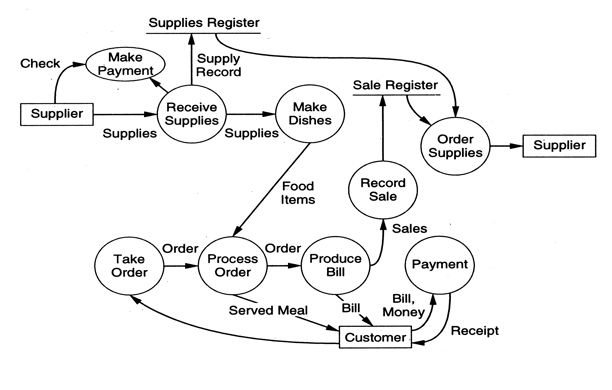inventory management data flow diagram onan 4000 generator parts sample picture systems examples food ordering system