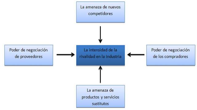 Modelo-Cinco-Fuerzas
