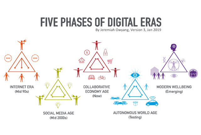 5 eras of the digital age