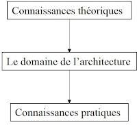 schema-des-facteurs-determinants-que-touche-l-architecture.jpg