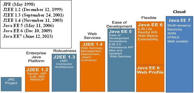 j2ee multi tier architecture pdf