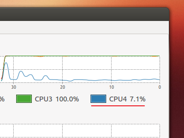 System monitor in Ubuntu showing that the CPU core 4 is under low stress