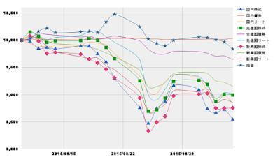 2015年37週目の主要アセット推移