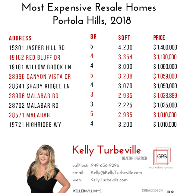 ten most expensive homes in portola hills by realtor kelly turbeville