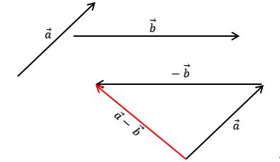 pengurangan-vektor-dengan-metode-segitiga