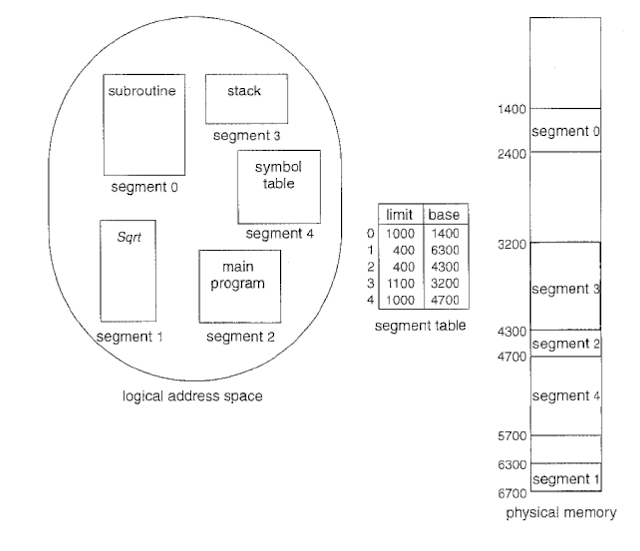 segmentation memory management in os