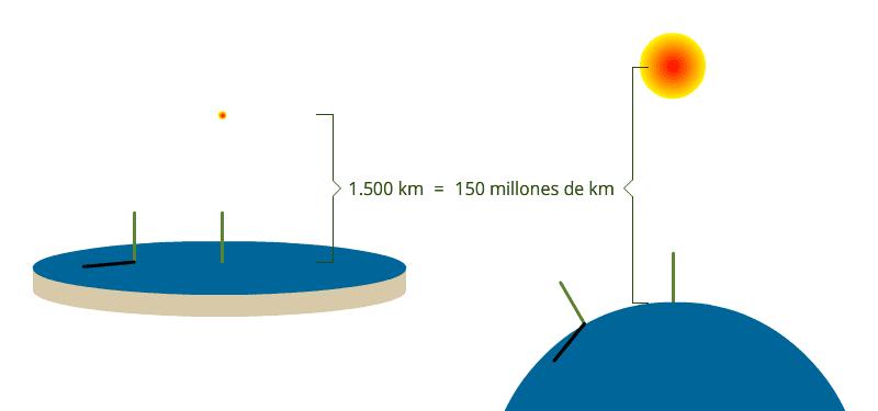 Sombras en la Tierra plana... y en la Tierra curva