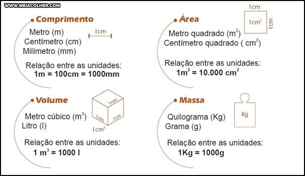 unidades de medidas area volume massa comprimento