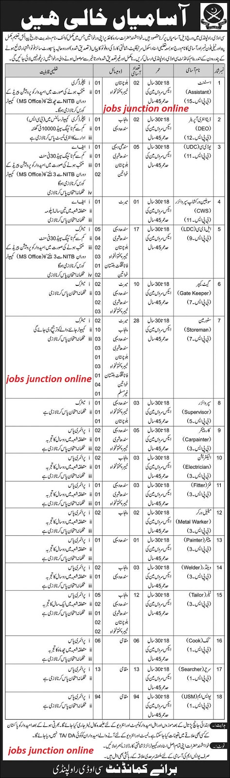 Pak Army Civilian Jobs 2019 For Staff Members | 210+ Vacancies Available