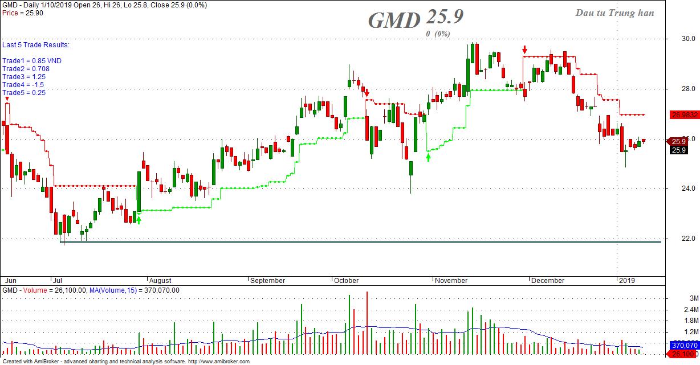 Biểu đồ giá cổ phiếu GMD, Hệ thống phân tích chứng khoán, Robo AI chứng khoán