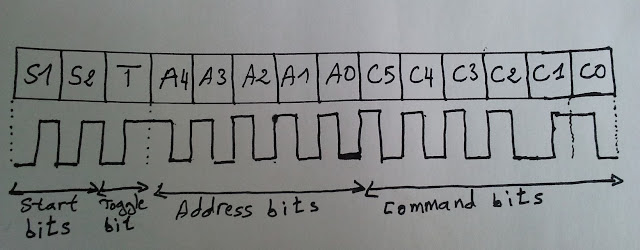 RC5 IR remote control protocol coding