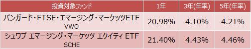 バンガード・FTSE・エマージング・マーケッツETFとシュワブ エマージング・マーケッツ エクイティ ETFの成績比較