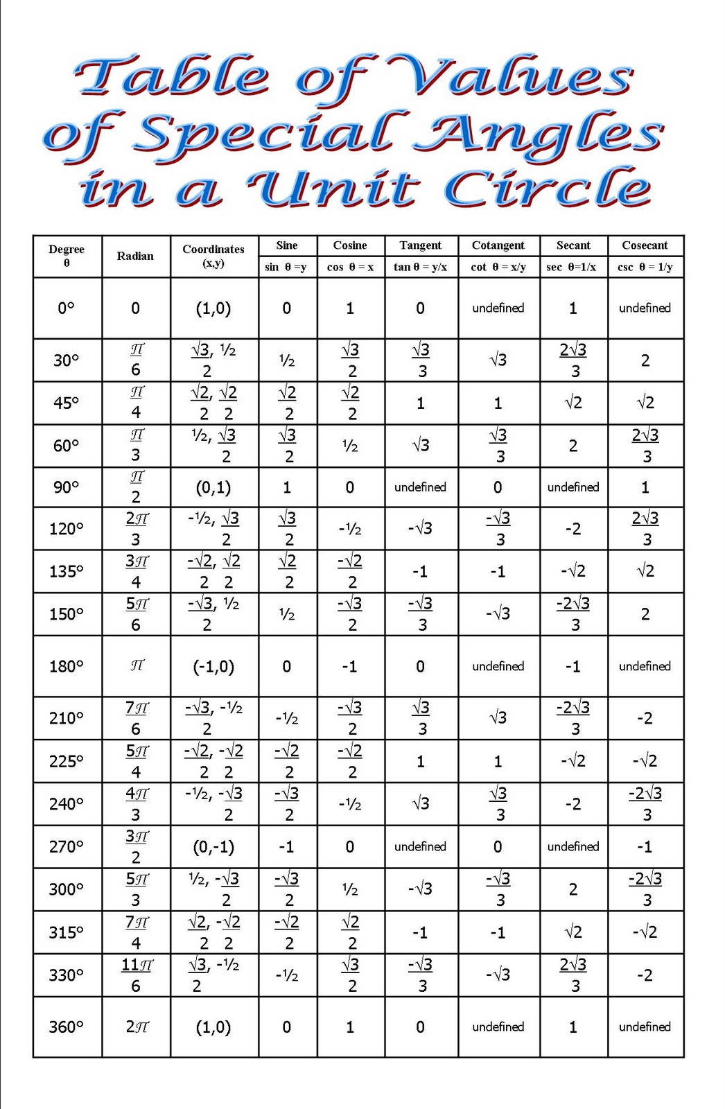 table of unit circle values