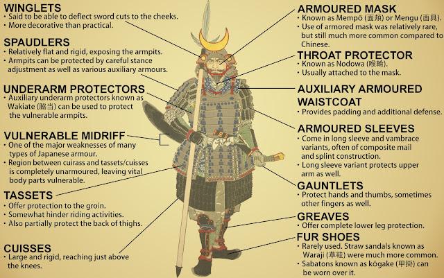 Samurai armour analaysis