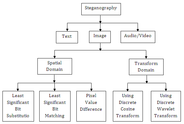 a data hiding algorithm using steganography Audio steganography is the scheme of hiding the data in form of secret information by concealing it into another medium such as audio file in this paper we are dealing different types of audio stenographic methods, its pros and cons keywords— steganography, audio steganography, des algorithm, stego key, scrambling.