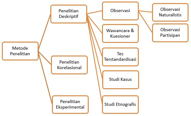 Pengertian, Sejarah, dan Riset Penelitian dalam Psikologi Pendidikan