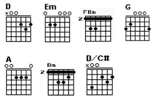 Chord gitar D, Em, F#m, G, A, Bm dan D/C#