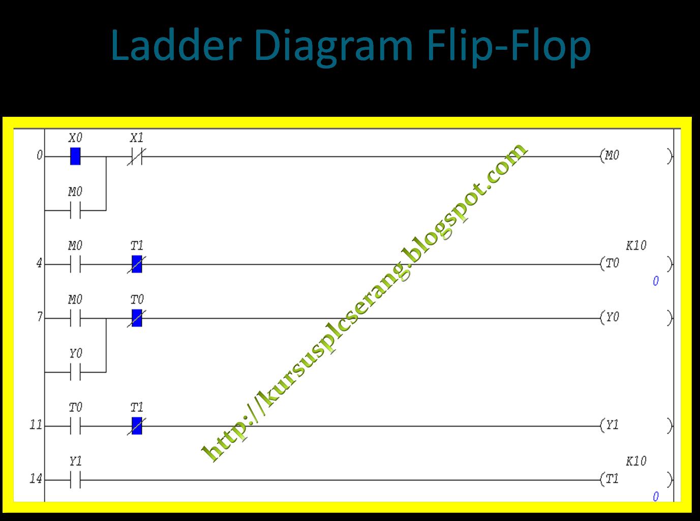 Privat plc belajar plc rangkaian flip flop ccuart Images