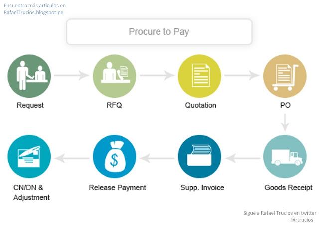 E-business en los procesos de requisición al pago