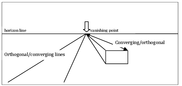 Different Types Of Drawing Lines You May Need To Know ... Orthogonal Art